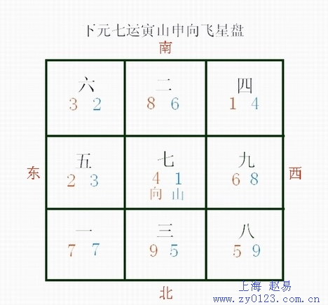 九宫飞星图的计算方法- _感人网